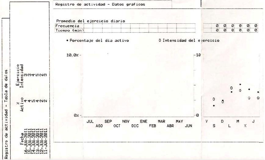 Figura 1. Registro de actividad espontanea. Sensores Off.
