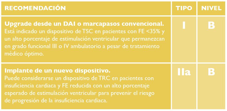 Tabla 2. Las indicaciones de implante de un resincronizador en pacientes que precisan estimulación cardiaca han sido actualizadas en el año 2012 por la Sociedad Europea de Cardiología