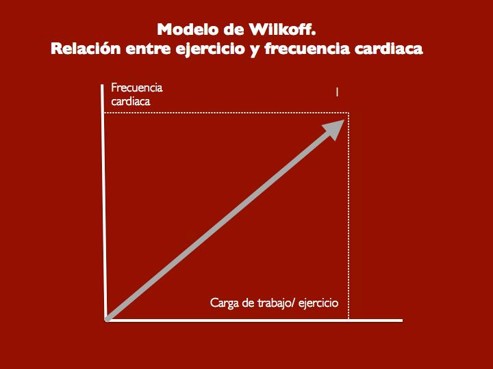 Figura 2. Modelo de Wilkoff