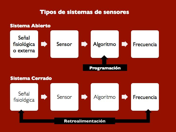 Figura 10. Tipos de sistemas de sensores