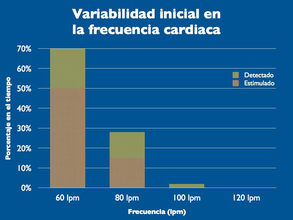 Figura 1. Variabilidad inicial en la frecuencia cardiaca