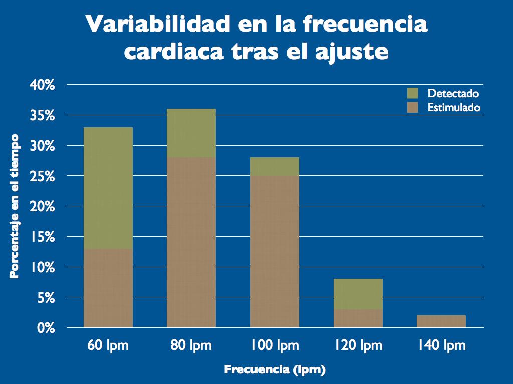 Figura 2. Variabilidad en la frecuencia cardiaca tras el ajuste