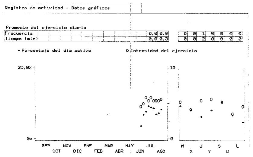 Figura 6. Gráfico de Registro de actividad
