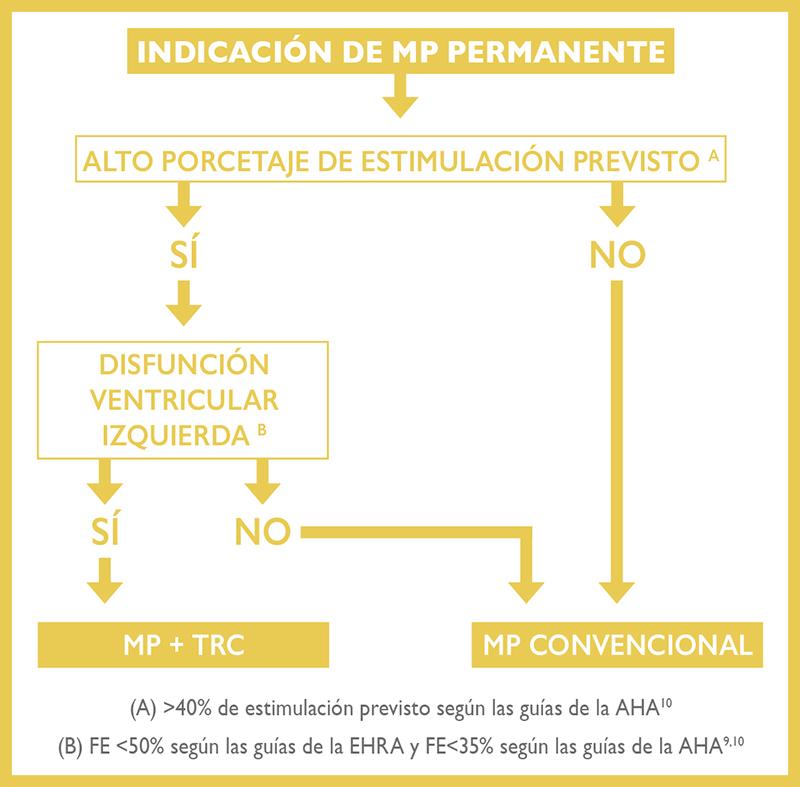 Algoritmo de decisión en pacientes con indicación de MP convencional.