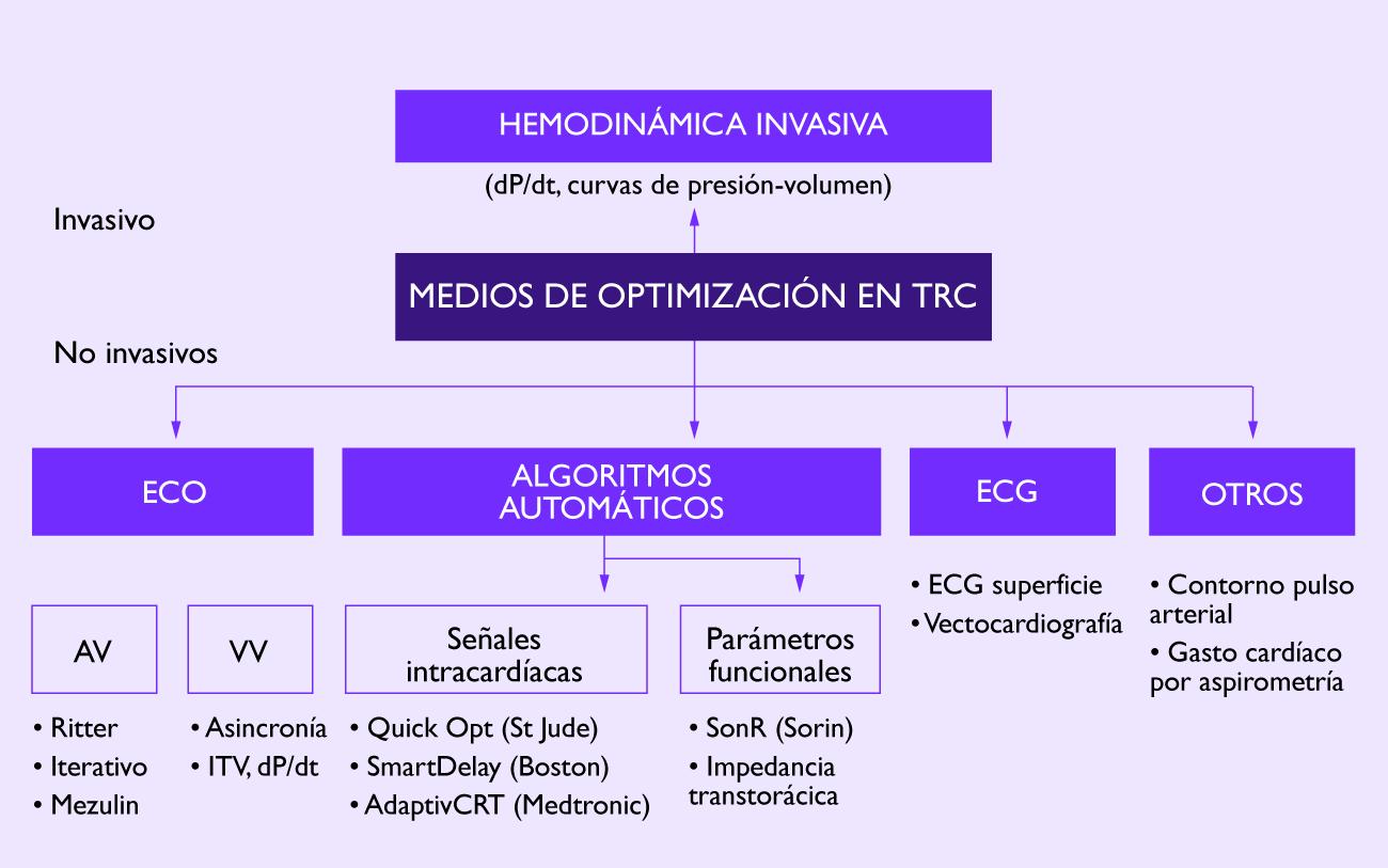 Métodos de programación de los intervalos de estimulación en TRC