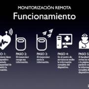 Figura 2: Monitorización remota, funcionamiento por pasos