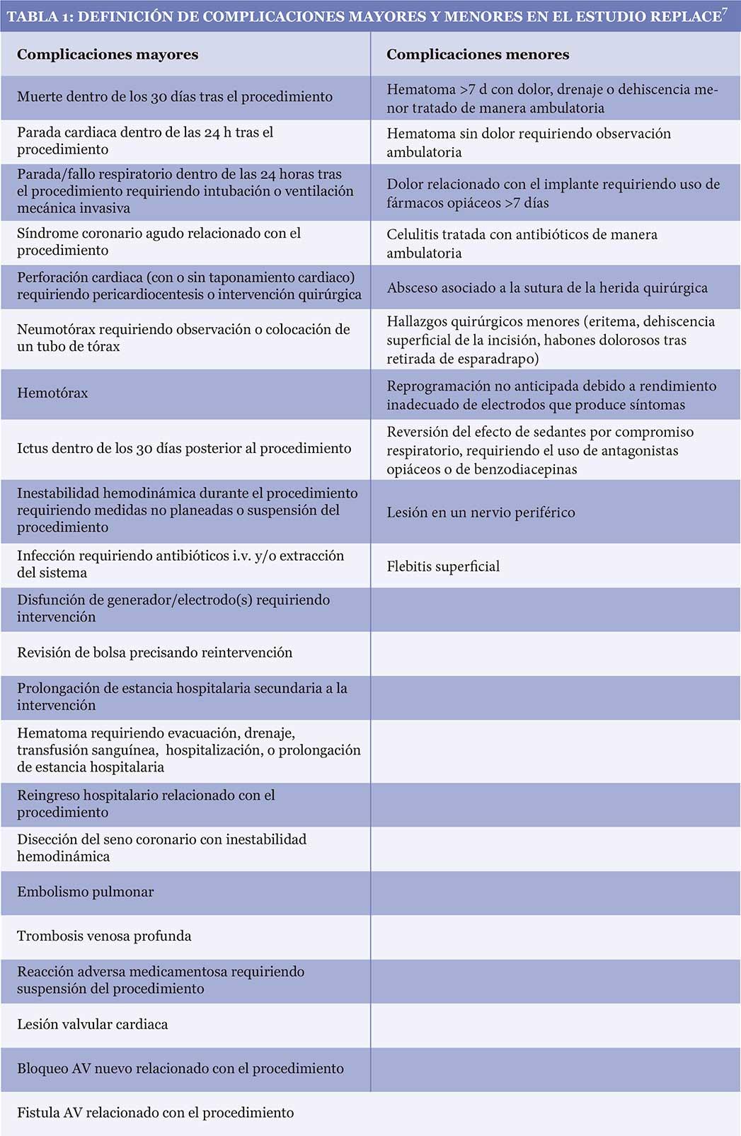 Tabla 1: Definición de complicaciones mayores y menores en el estudio REPLACE
