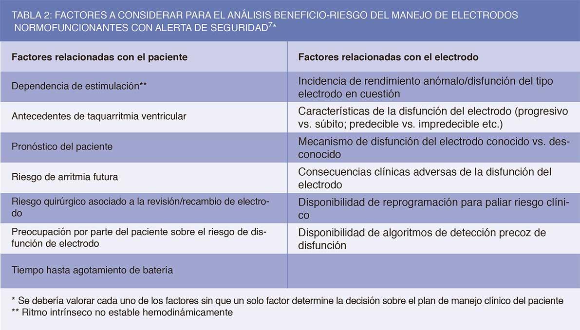 Factores a considerar para el análisis beneficio-riesgo del manejo de electrodos normofuncionantes con alerta de seguridad.