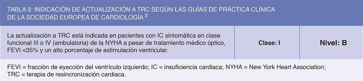 Tabla 3: Indicación de actualización a TRC según las guías de práctica clínica de la Sociedad Europea de Cardiología.